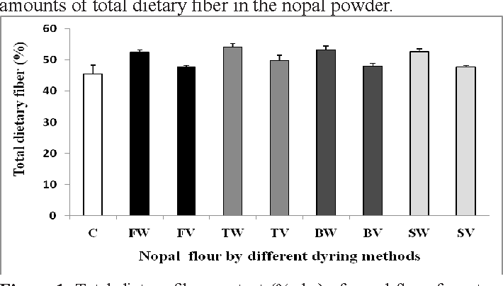 Figure 1 from Effect of Drying Methods on the Nutraceutical