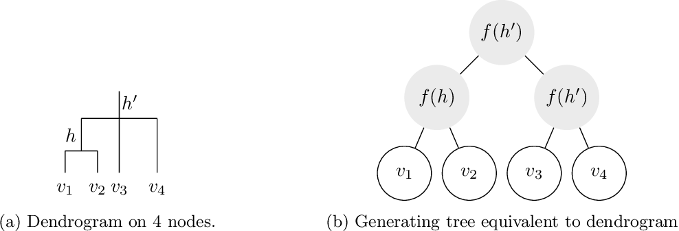 Figure 1 for Hierarchical Clustering: Objective Functions and Algorithms