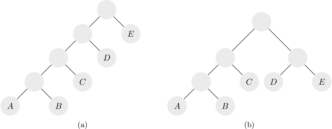Figure 2 for Hierarchical Clustering: Objective Functions and Algorithms