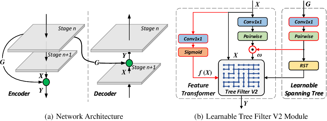 Figure 3 for Rethinking Learnable Tree Filter for Generic Feature Transform