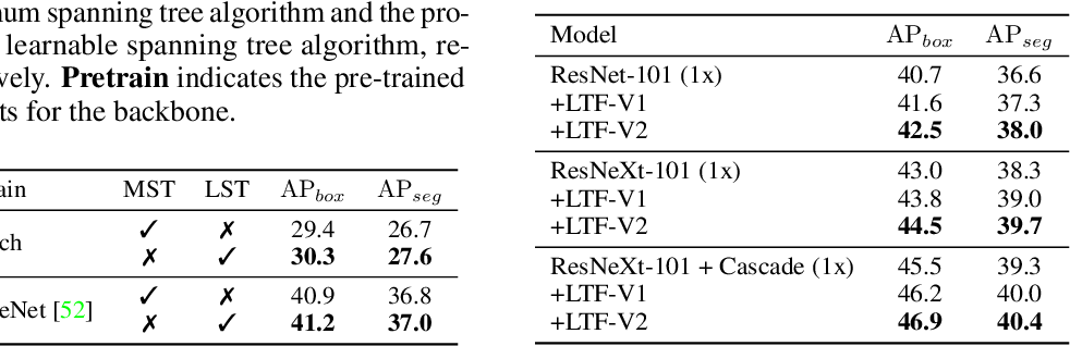 Figure 4 for Rethinking Learnable Tree Filter for Generic Feature Transform