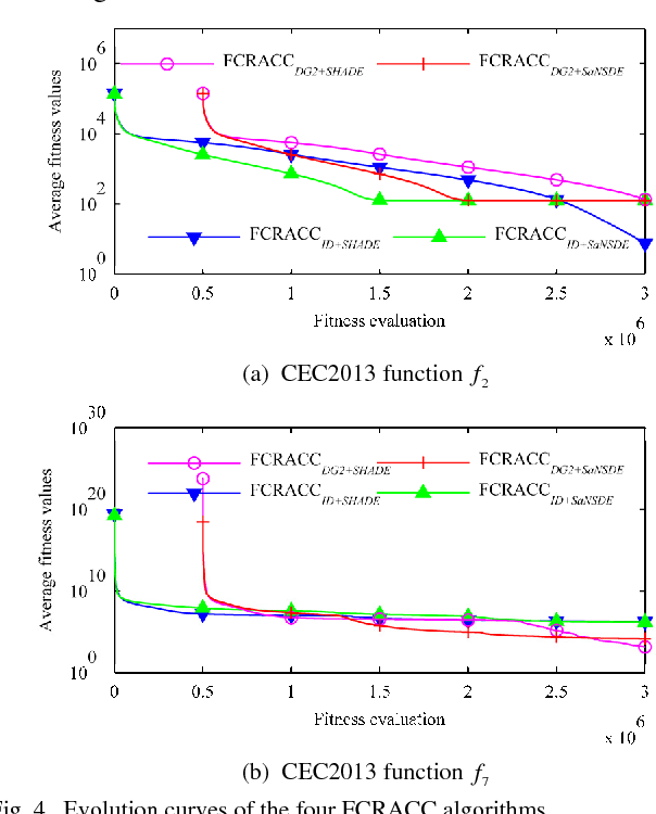 Figure 4 for Boosting Cooperative Coevolution for Large Scale Optimization with a Fine-Grained Computation Resource Allocation Strategy