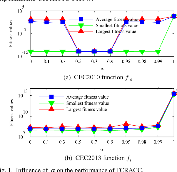 Figure 1 for Boosting Cooperative Coevolution for Large Scale Optimization with a Fine-Grained Computation Resource Allocation Strategy