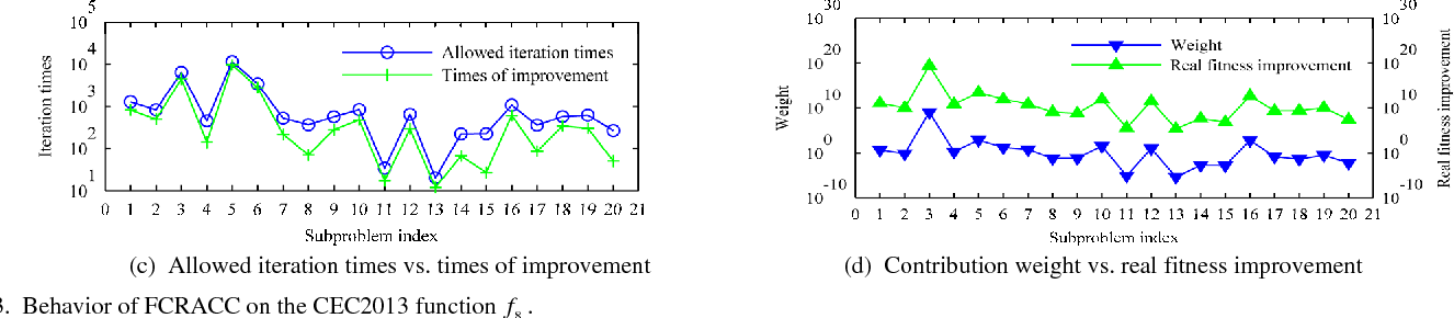 Figure 3 for Boosting Cooperative Coevolution for Large Scale Optimization with a Fine-Grained Computation Resource Allocation Strategy
