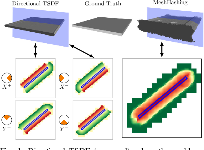 Figure 1 for Directional TSDF: Modeling Surface Orientation for Coherent Meshes