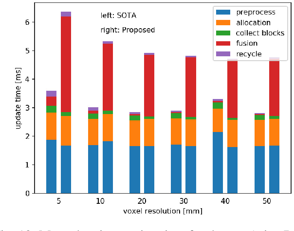 Figure 2 for Directional TSDF: Modeling Surface Orientation for Coherent Meshes