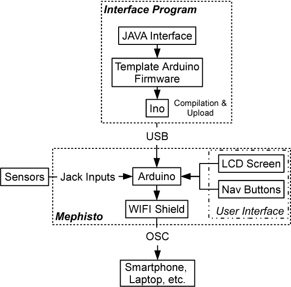 PDF] Mephisto : an Open Source WIFI OSC Controller for Faust