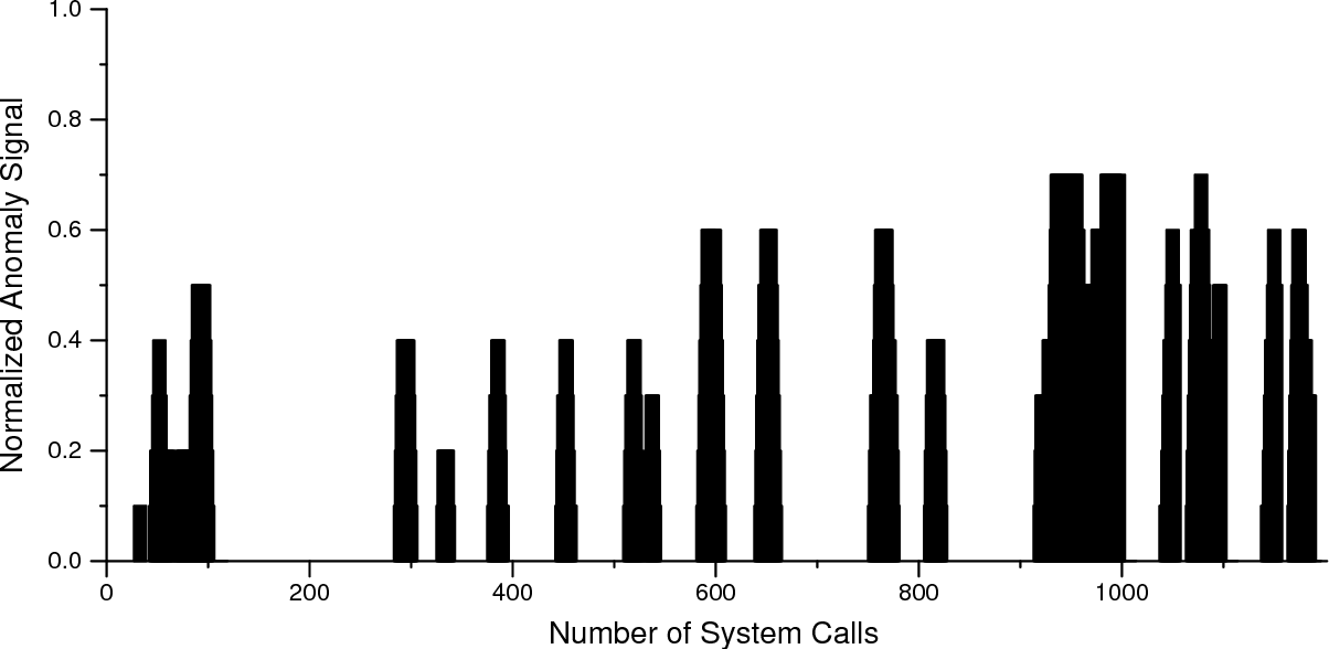 Figure 3. Anomaly profile for a run of the syslogd intrusion. The data represents a trace of system calls that is a concatenation of 5 forked sendmail processes. The S A value for this intrusion is 0.7, i.e. the highest point reached on the y axis.