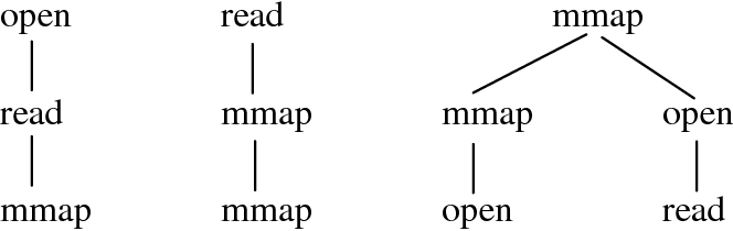 Figure 1. An example of a forest of system call sequence trees.