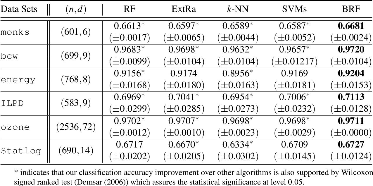 Figure 2 for Best-scored Random Forest Classification
