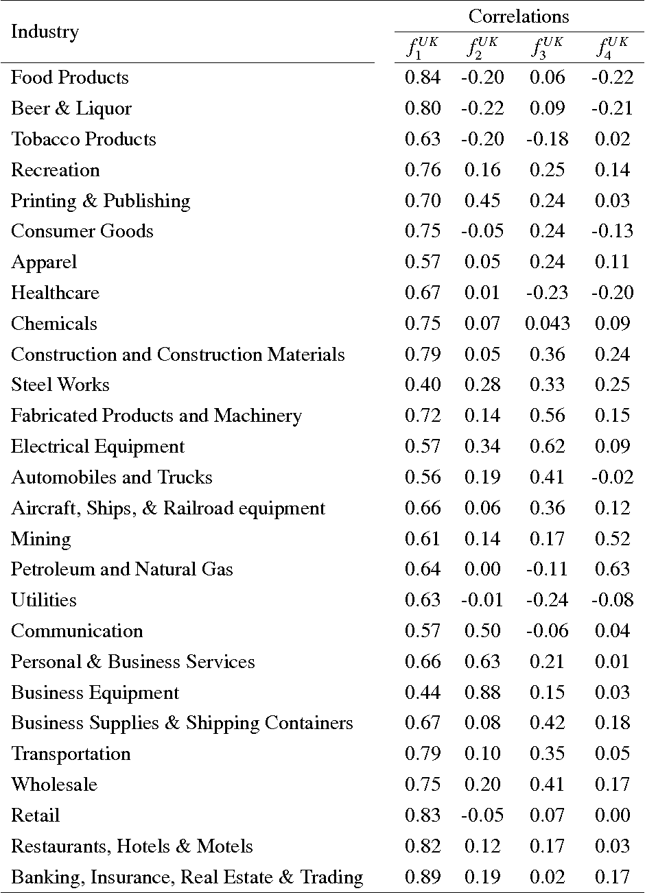 Table 12 from Sources of Systematic Risk - Semantic Scholar