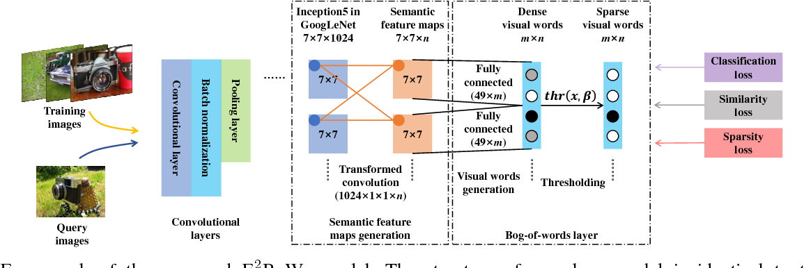 Figure 1 for E$^2$BoWs: An End-to-End Bag-of-Words Model via Deep Convolutional Neural Network
