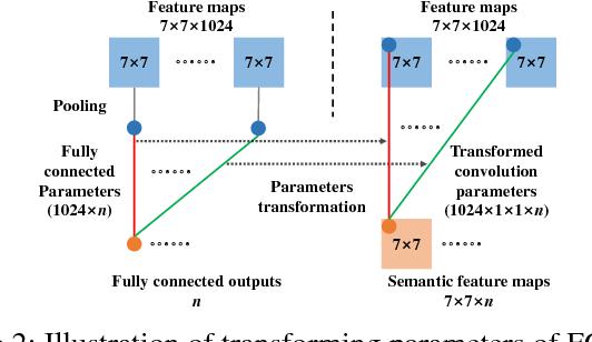 Figure 3 for E$^2$BoWs: An End-to-End Bag-of-Words Model via Deep Convolutional Neural Network