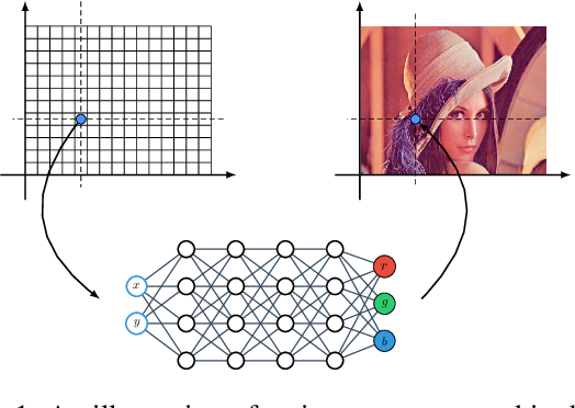 Figure 1 for Adversarial Generation of Continuous Images