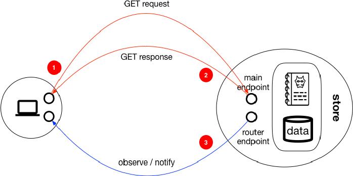 Zest: REST over ZeroMQ - Semantic Scholar