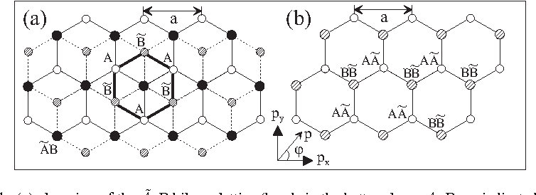 Figure 1: (a) plan view of the Ã-B bilayer lattice (bonds in the bottom layer A,B are indicated by solid lines and in the top layer Ã, B̃ by dashed lines) containing four sites in the unit cell: A (white circles), B̃ (hashed), ÃB dimer (solid). (b) the lattice of a bilayer with Ã-A stacking.