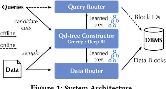Figure 1 for Qd-tree: Learning Data Layouts for Big Data Analytics