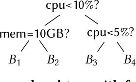 Figure 3 for Qd-tree: Learning Data Layouts for Big Data Analytics