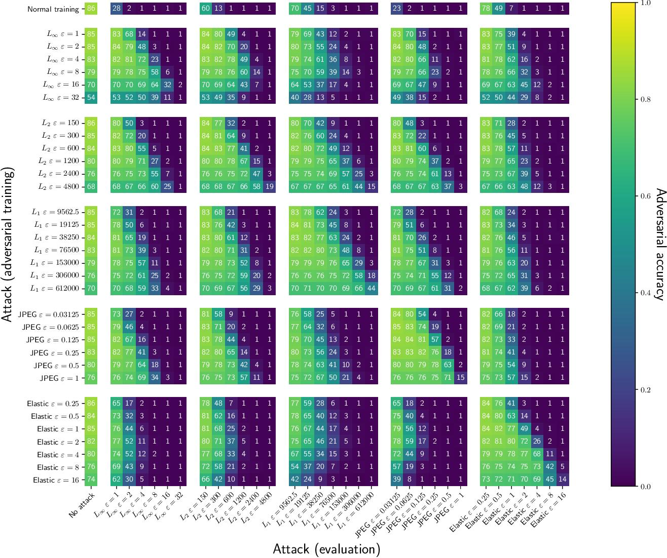 Figure 3 for Transfer of Adversarial Robustness Between Perturbation Types