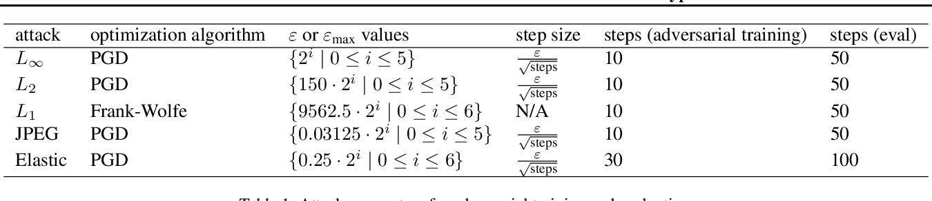 Figure 2 for Transfer of Adversarial Robustness Between Perturbation Types