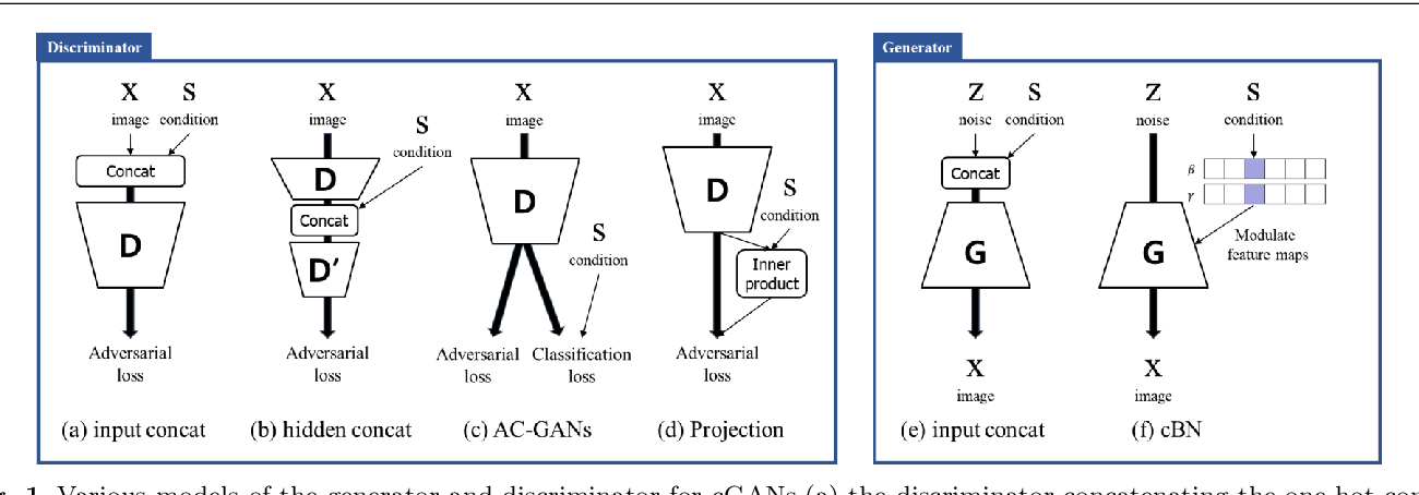 Figure 1 for cGANs with Conditional Convolution Layer