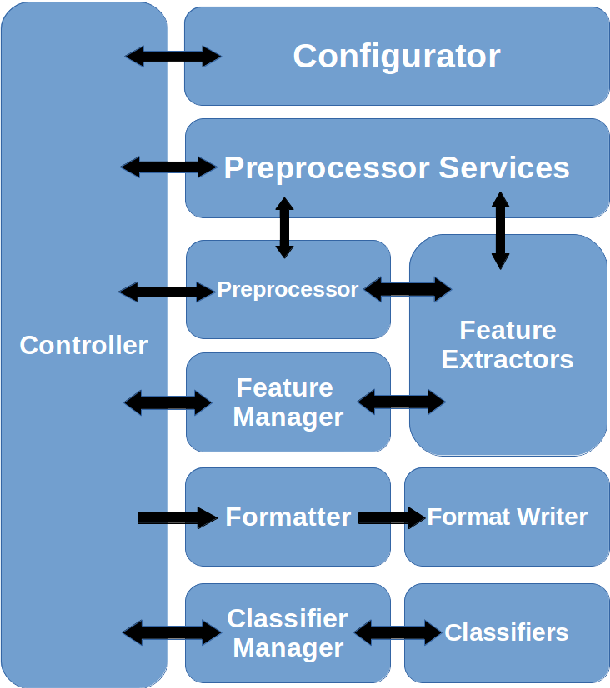 Figure 1 for INFODENS: An Open-source Framework for Learning Text Representations