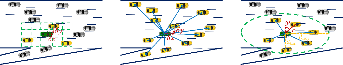Figure 1 for Maneuver-Aware Pooling for Vehicle Trajectory Prediction