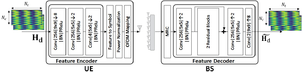 Figure 1 for CNN-based Analog CSI Feedback in FDD MIMO-OFDM Systems