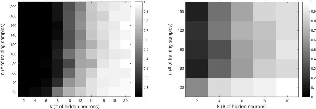 Figure 3 for Learning ReLU Networks on Linearly Separable Data: Algorithm, Optimality, and Generalization