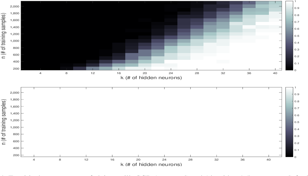Figure 4 for Learning ReLU Networks on Linearly Separable Data: Algorithm, Optimality, and Generalization