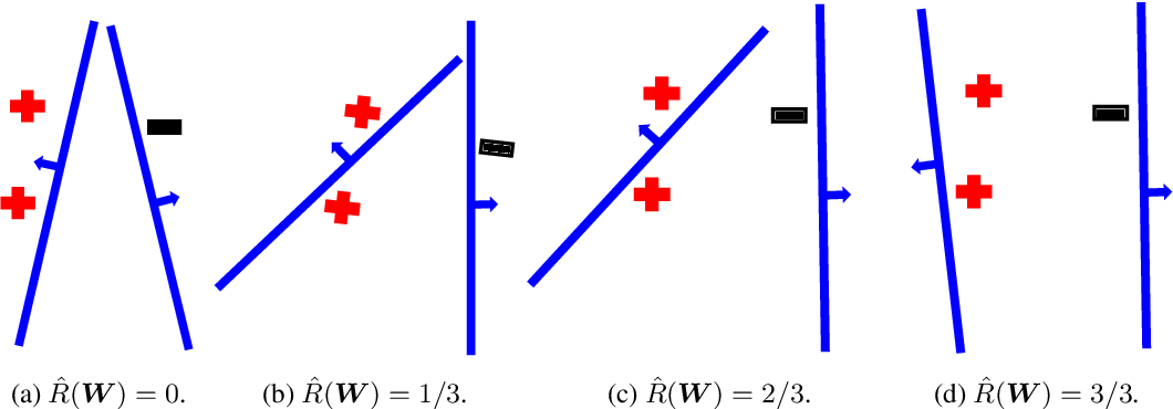Figure 1 for Learning ReLU Networks on Linearly Separable Data: Algorithm, Optimality, and Generalization