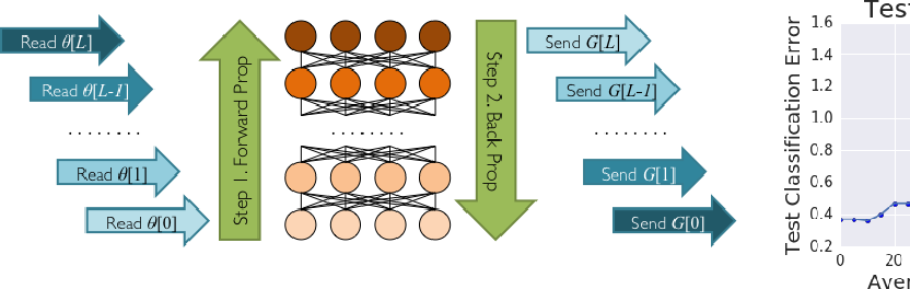 Figure 1 for Revisiting Distributed Synchronous SGD