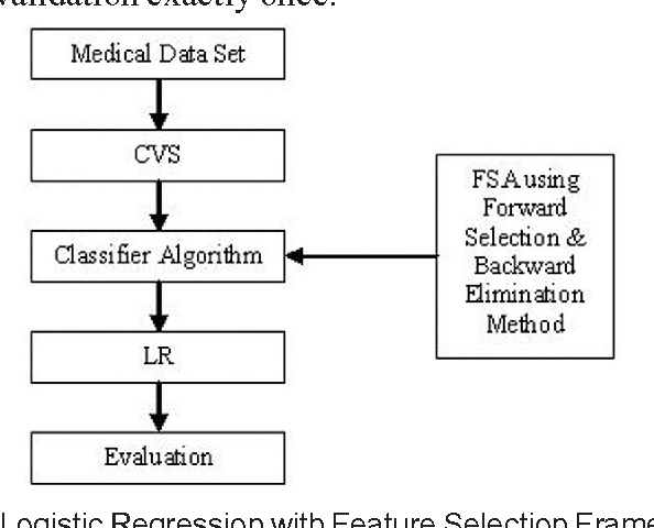 Figure 2 from Evaluation of Logistic Regression Model with Feature