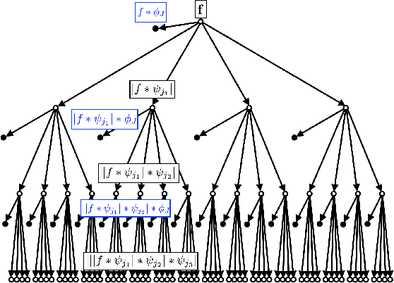Figure 1 for Graph Classification with Geometric Scattering