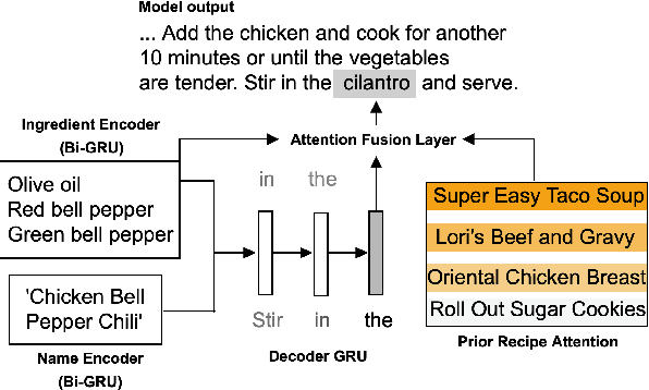 Figure 2 for Generating Personalized Recipes from Historical User Preferences