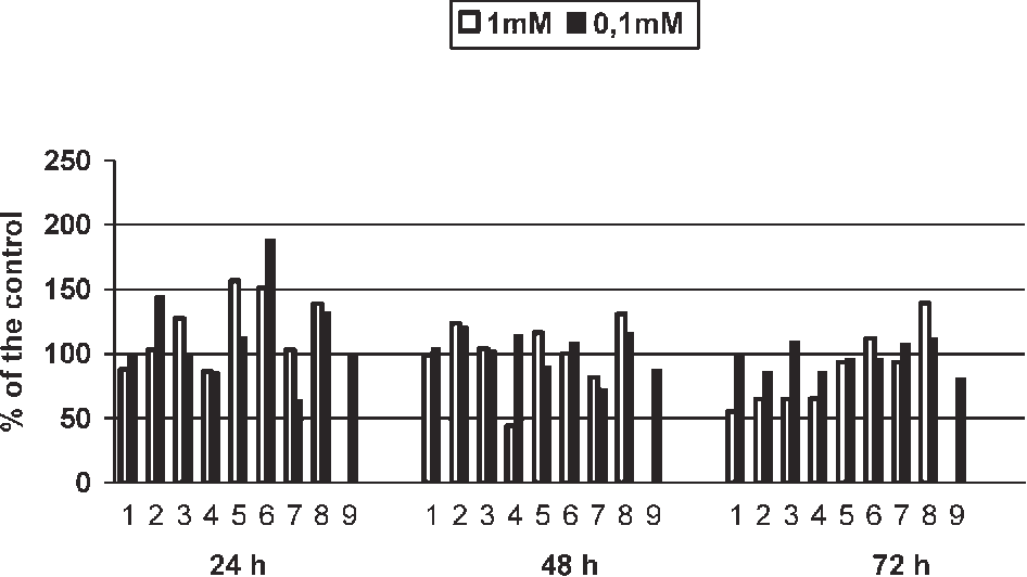 ANTISENESCENCE EFFECT OF 2 PYRIDYLUREAS WITH UN AND CYCLIC UREIDO GROUP
