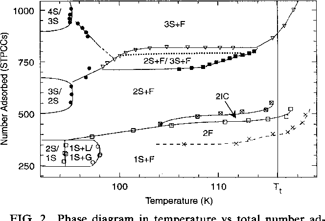 Figure 2 From Multilayer Krypton Phase Diagram Semantic Scholar