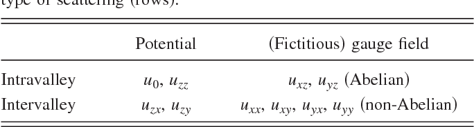 TABLE I. Physical significance of the various components of the disorder potential û in terms of type of potential columns and type of scattering rows .