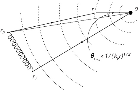 FIG. 2. Schematic of the stationary paths for the Fock contribution.