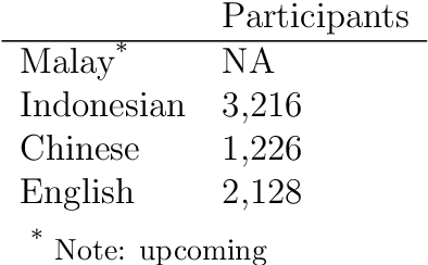 Figure 4 for MICE: A Crosslinguistic Emotion Corpus in Malay, Indonesian, Chinese and English