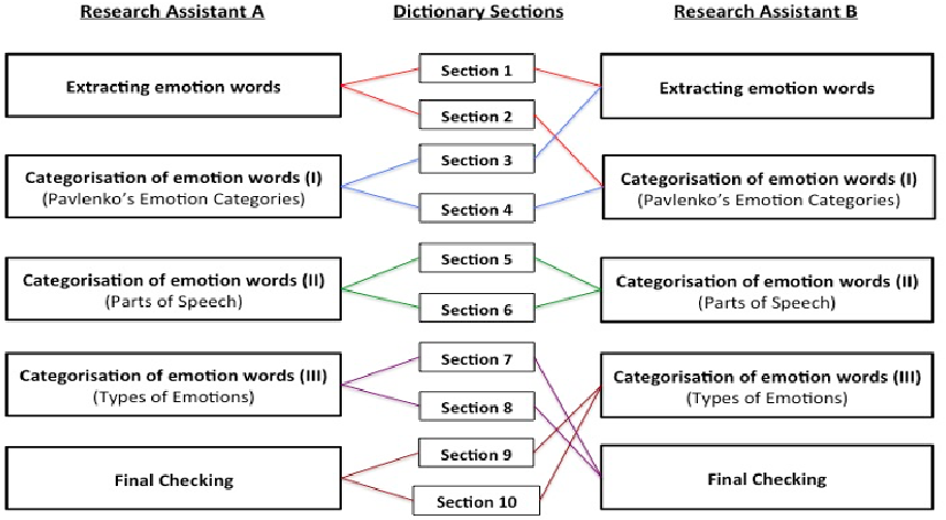 Figure 1 for MICE: A Crosslinguistic Emotion Corpus in Malay, Indonesian, Chinese and English
