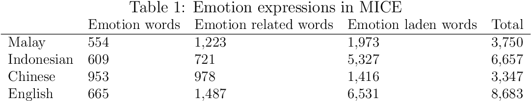 Figure 2 for MICE: A Crosslinguistic Emotion Corpus in Malay, Indonesian, Chinese and English