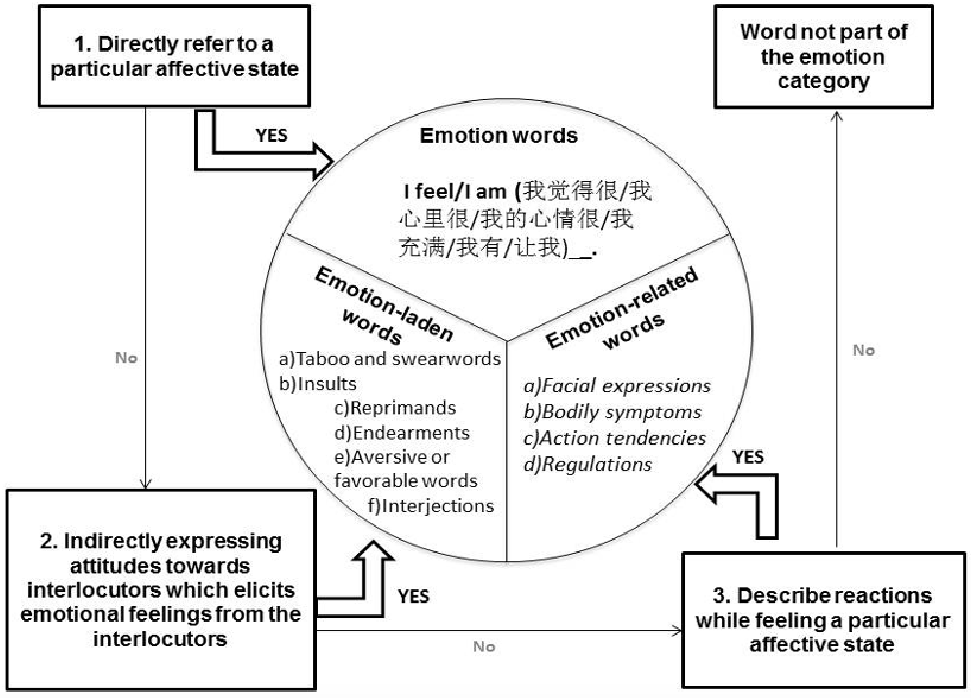 Figure 3 for MICE: A Crosslinguistic Emotion Corpus in Malay, Indonesian, Chinese and English