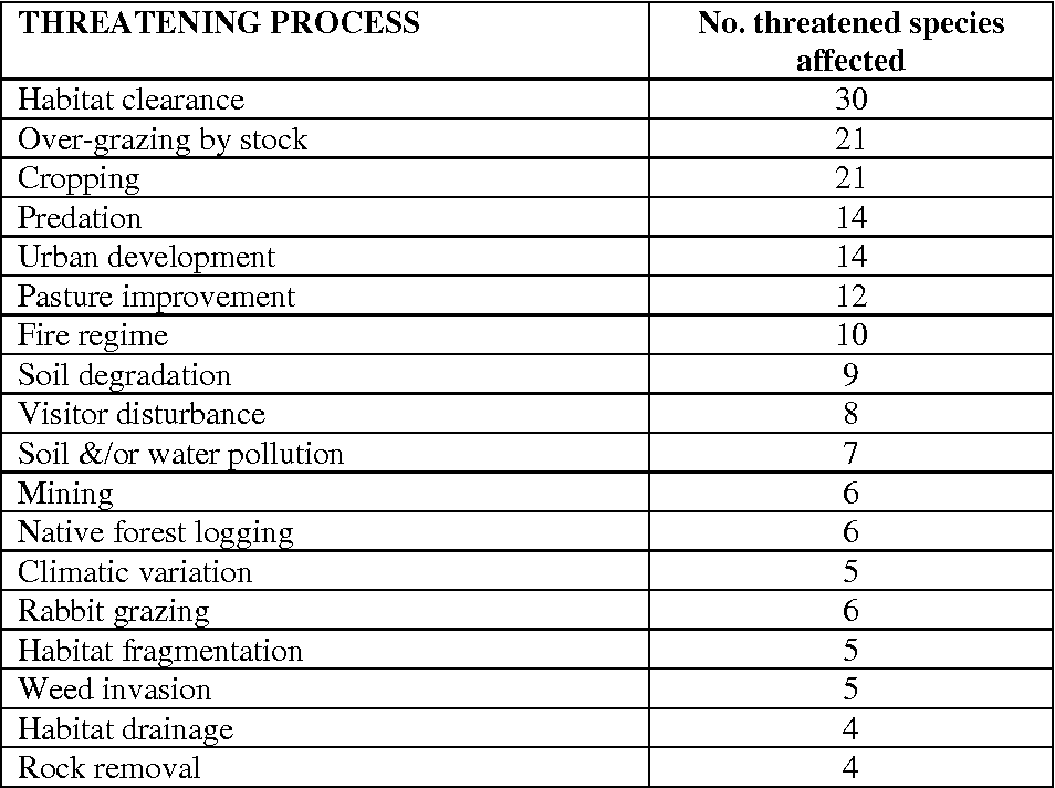Table 1: Major threatening processes identified in the Action Plan for Australian reptiles,