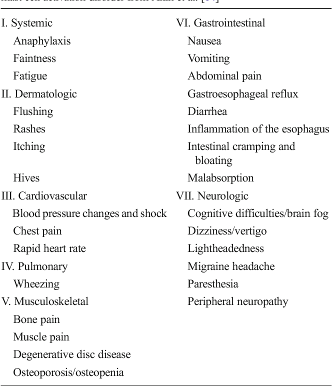 Table 3 from Mast Cell Activation Syndrome - Semantic Scholar