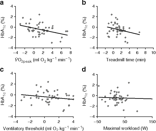 Fig. 2 Associations between changes both in cardiorespiratory fitness and HbA1c and aerobic exercise training between baseline and 6 months. a V : O2 peak (β=−0.028, p=0.040), b treadmill time (β= −0.010, p=0.668), c ventilatory threshold (β=−0.055, p=0.058) and d maximal workload (β=−0.068, p=0.022). Adjusted β estimates are presented