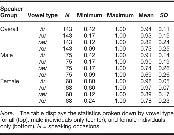 Table 1 from Single-Word Speech Intelligibility in Children