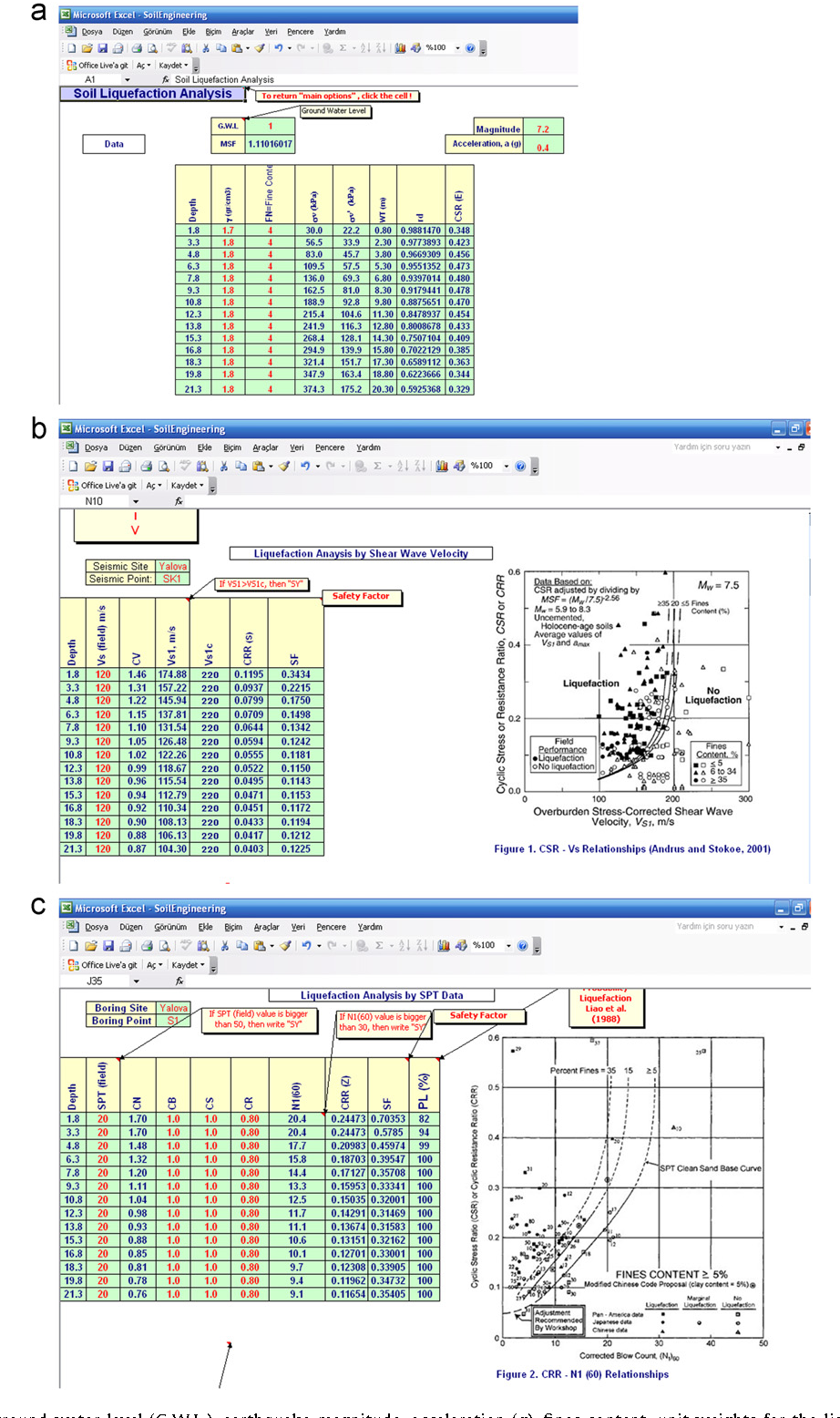 Figure 4 from SoilEngineering: A Microsoft Excel® spreadsheet