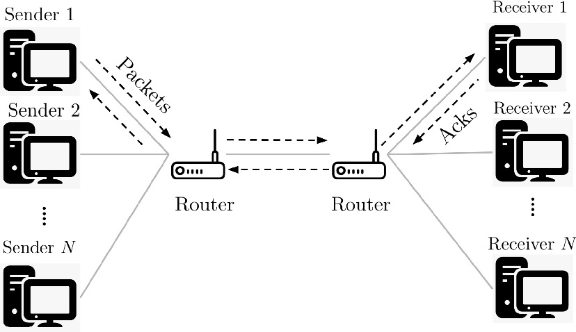 Figure 1 for Q-Learning for Mean-Field Controls