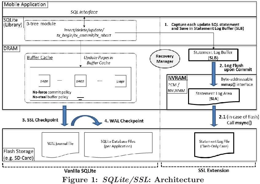 PDF] SQL Statement Logging for Making SQLite Truly Lite